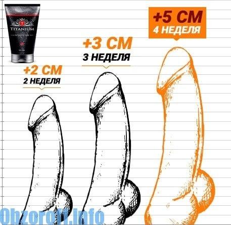 üreges testek a péniszben