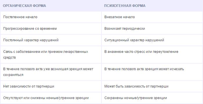 erekciós módszerek a növekedéshez)