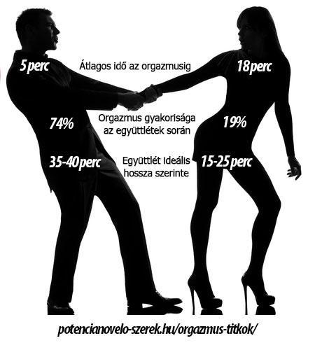 pozíciók, amelyekben hosszú erekció)