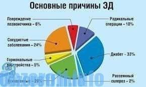 az erekciós kezelés romlása)
