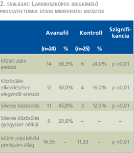 Mit kell tenni a prosztata adenoma posztoperatív időszakában