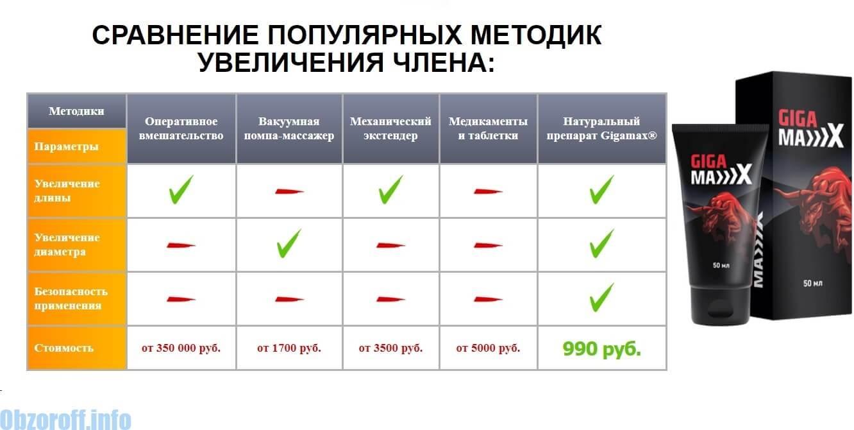 Vásárlás: Potencianövelő árak összehasonlítása - Típus: Krém